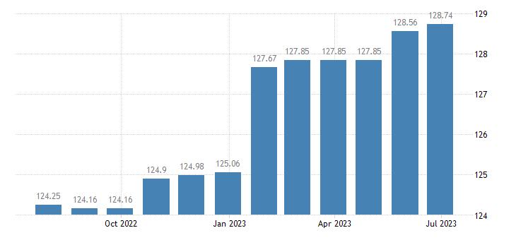 malta harmonised idx of consumer prices hicp newspapers periodicals eurostat data