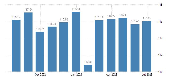 malta harmonised idx of consumer prices hicp non electric kitchen utensils articles eurostat data