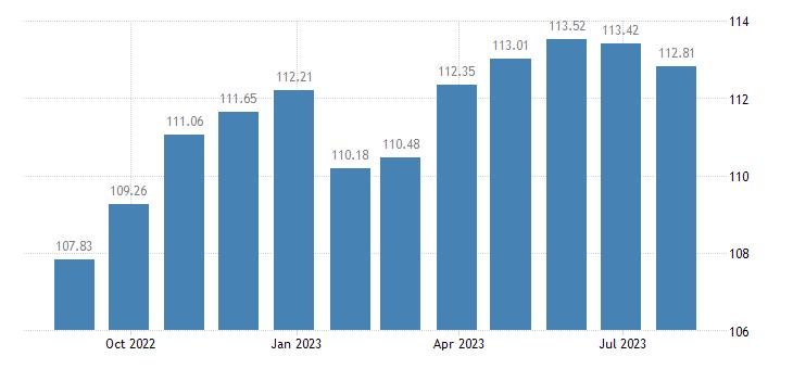 malta harmonised idx of consumer prices hicp non energy industrial goods eurostat data