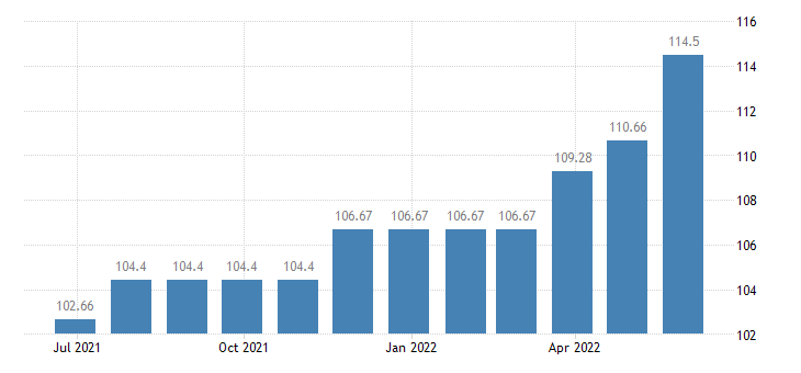 malta harmonised idx of consumer prices hicp non motorised small tools eurostat data