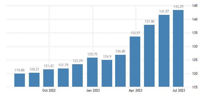 malta harmonised idx of consumer prices hicp olive oil eurostat data