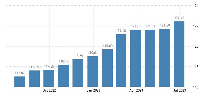 malta harmonised idx of consumer prices hicp other actual rentals eurostat data