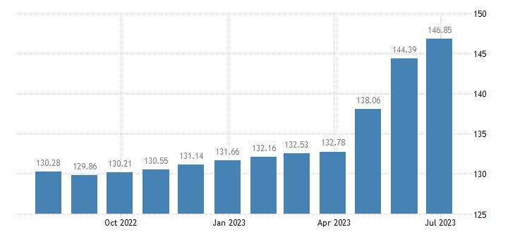 malta harmonised idx of consumer prices hicp other food products n e c eurostat data