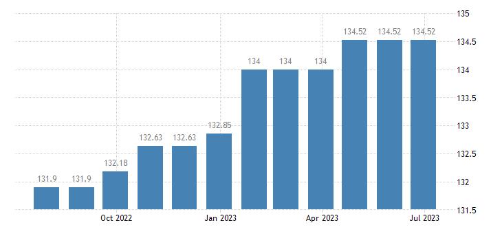 malta harmonised idx of consumer prices hicp other services n e c eurostat data