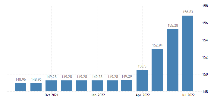 malta harmonised idx of consumer prices hicp other stationery drawing materials eurostat data