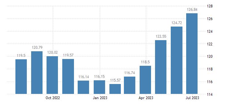 malta harmonised idx of consumer prices hicp overall idx excluding administered prices eurostat data
