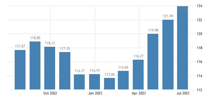 malta harmonised idx of consumer prices hicp overall idx excluding alcohol tobacco eurostat data