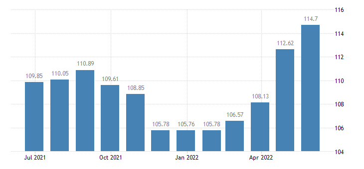 malta harmonised idx of consumer prices hicp overall idx excluding energy seasonal food eurostat data