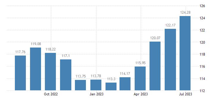 malta harmonised idx of consumer prices hicp overall idx excluding energy unprocessed food eurostat data