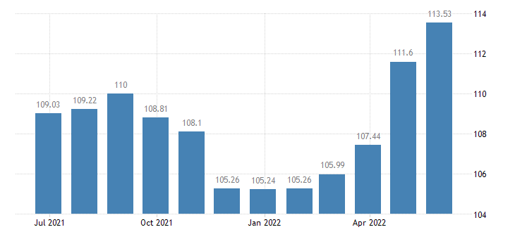 malta harmonised idx of consumer prices hicp overall idx excluding seasonal food eurostat data