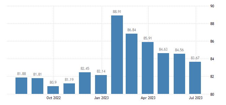 malta harmonised idx of consumer prices hicp personal computers eurostat data