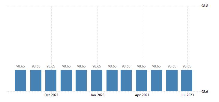 malta harmonised idx of consumer prices hicp petrol eurostat data