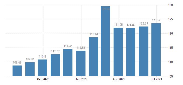 malta harmonised idx of consumer prices hicp plants flowers eurostat data