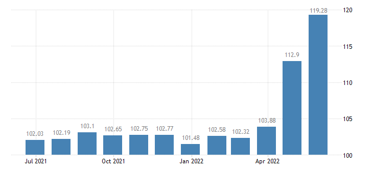malta harmonised idx of consumer prices hicp poultry eurostat data