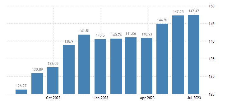 malta harmonised idx of consumer prices hicp preserved milk eurostat data