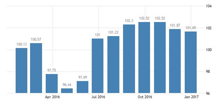 malta harmonised idx of consumer prices hicp recording media eurostat data