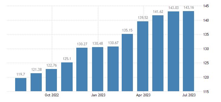 malta harmonised idx of consumer prices hicp rice eurostat data