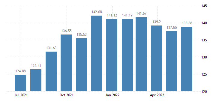 malta harmonised idx of consumer prices hicp seasonal food eurostat data