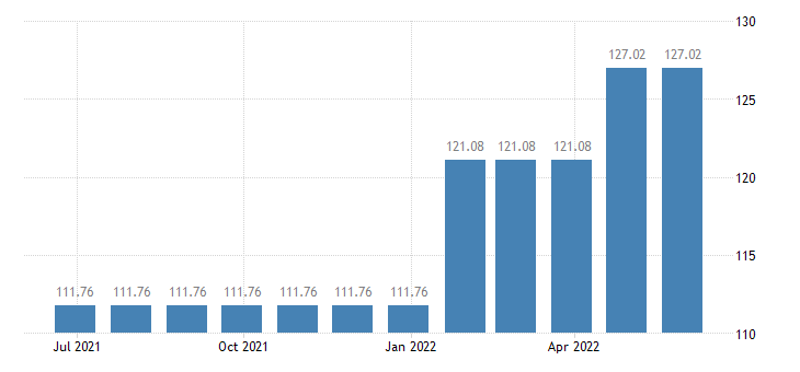 malta harmonised idx of consumer prices hicp services of painters eurostat data
