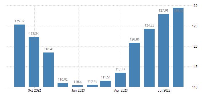 malta harmonised idx of consumer prices hicp services overall idx excluding goods eurostat data