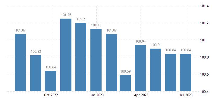 malta harmonised idx of consumer prices hicp services related to communication eurostat data
