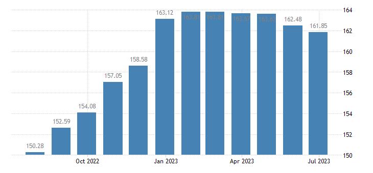 malta harmonised idx of consumer prices hicp stationery drawing materials eurostat data