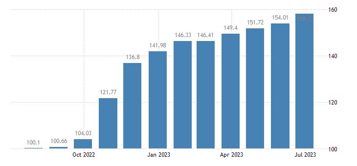 malta harmonised idx of consumer prices hicp sugar eurostat data