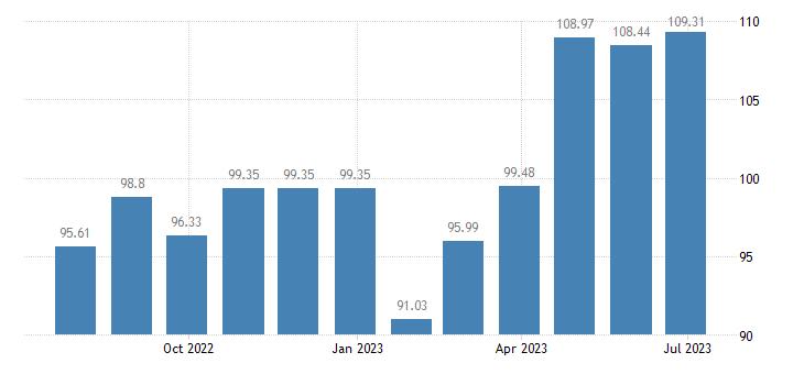 malta harmonised idx of consumer prices hicp table linen bathroom linen eurostat data