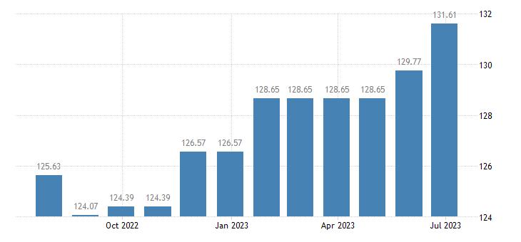 malta harmonised idx of consumer prices hicp toys celebration articles eurostat data