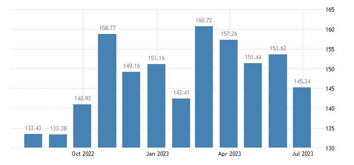 malta harmonised idx of consumer prices hicp vegetables eurostat data