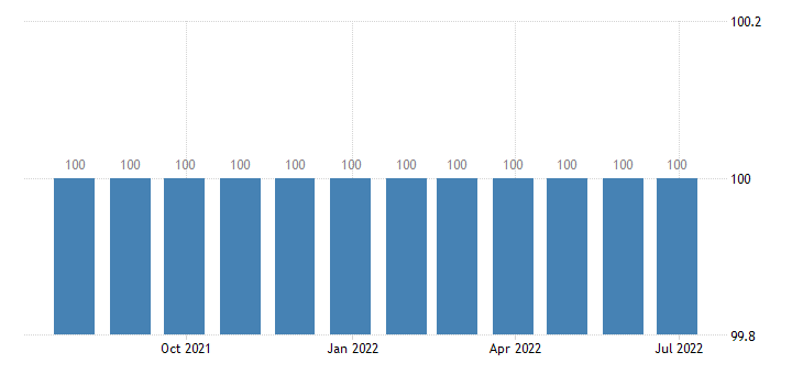 malta harmonised idx of consumer prices hicp water supply miscellaneous services relating to the dwelling eurostat data
