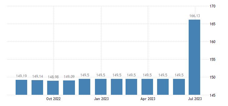 malta harmonised idx of consumer prices hicp yoghurt eurostat data