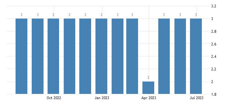 malta harmonised unemployment from 25 to 74 years females eurostat data