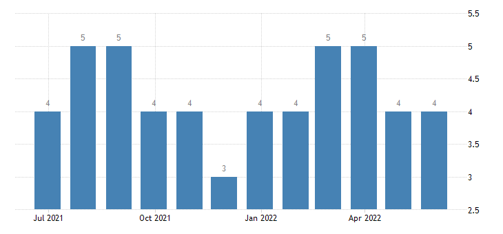 malta harmonised unemployment from 25 to 74 years males eurostat data