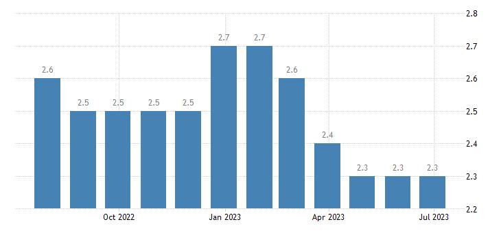 malta harmonised unemployment rate females eurostat data