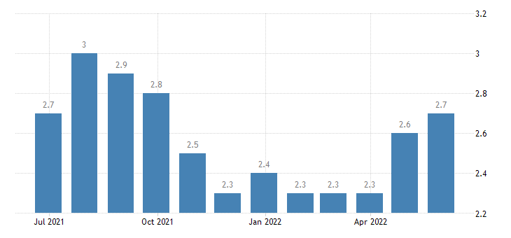 malta harmonised unemployment rate from 25 to 74 years females eurostat data