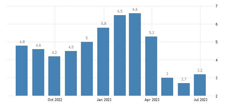 malta harmonised unemployment rate less than 25 years females eurostat data