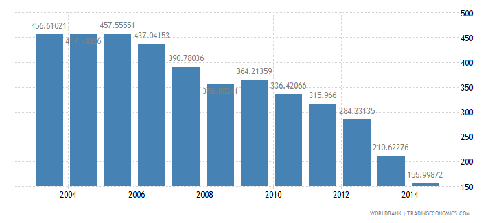 malta health expenditure total percent of gdp wb data