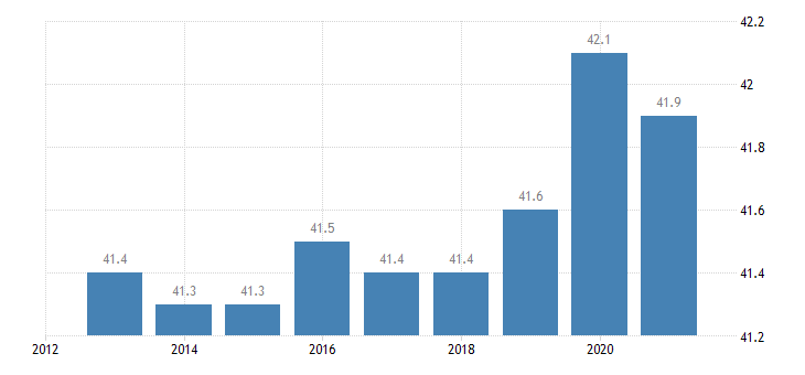 malta hours worked per week of full time employment eurostat data