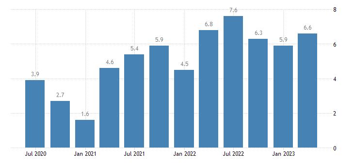 malta house price idx 2015 100 eurostat data