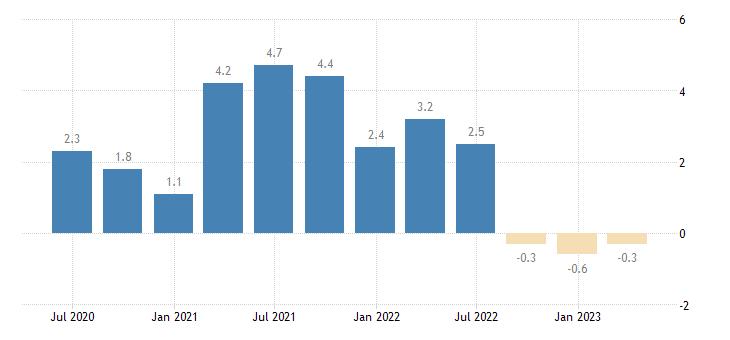 malta house price idx deflated eurostat data