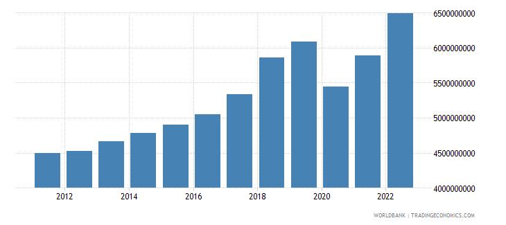 malta household final consumption expenditure constant lcu wb data