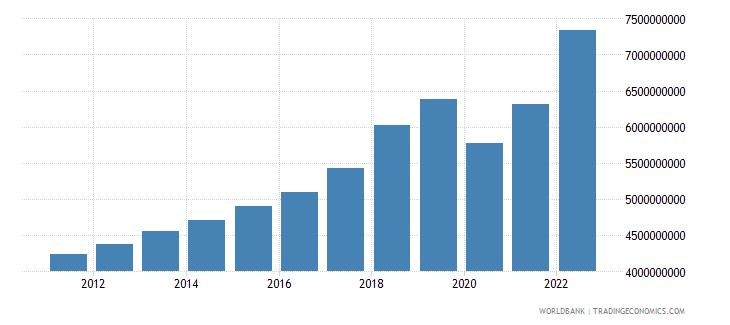 malta household final consumption expenditure current lcu wb data