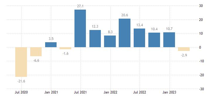 malta household final consumption expenditures final consumption expenditure of households durable goods eurostat data