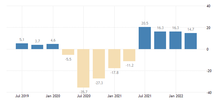 malta household final consumption expenditures final consumption expenditure of households eurostat data