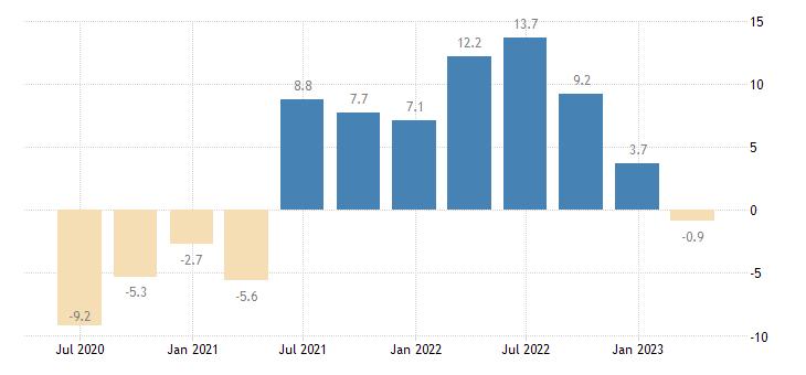 malta household final consumption expenditures final consumption expenditure of households non durable goods eurostat data