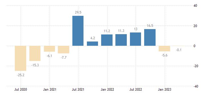malta household final consumption expenditures final consumption expenditure of households semi durable goods eurostat data