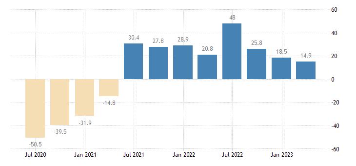 malta household final consumption expenditures final consumption expenditure of households services eurostat data