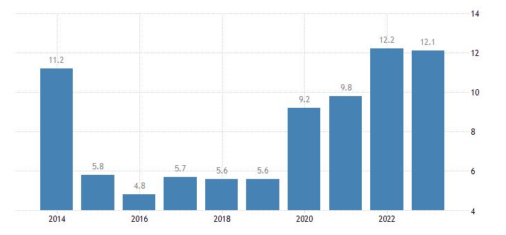 malta housing cost overburden rate below 60percent of median equivalised income eurostat data