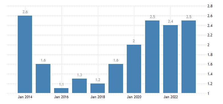malta housing cost overburden rate females eurostat data